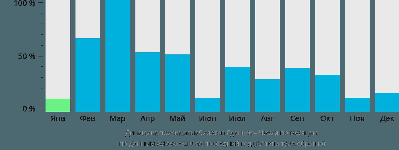 Динамика поиска авиабилетов из Гданьска в Чехию по месяцам