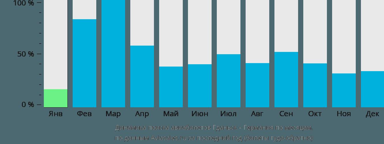 Динамика поиска авиабилетов из Гданьска в Германию по месяцам