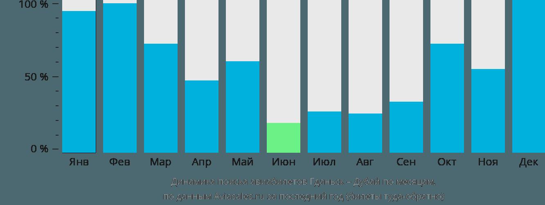 Динамика поиска авиабилетов из Гданьска в Дубай по месяцам
