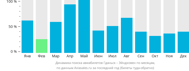 Динамика поиска авиабилетов из Гданьска в Эйндховен по месяцам