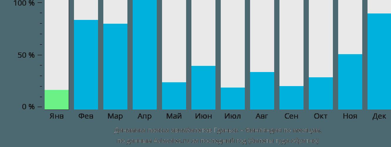 Динамика поиска авиабилетов из Гданьска в Финляндию по месяцам