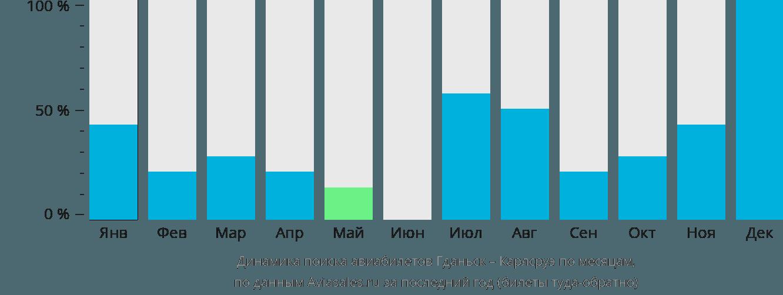 Динамика поиска авиабилетов из Гданьска в Карлсруэ по месяцам