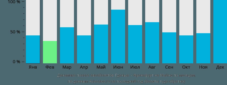 Динамика поиска авиабилетов из Гданьска во Франкфурт-на-Майне по месяцам