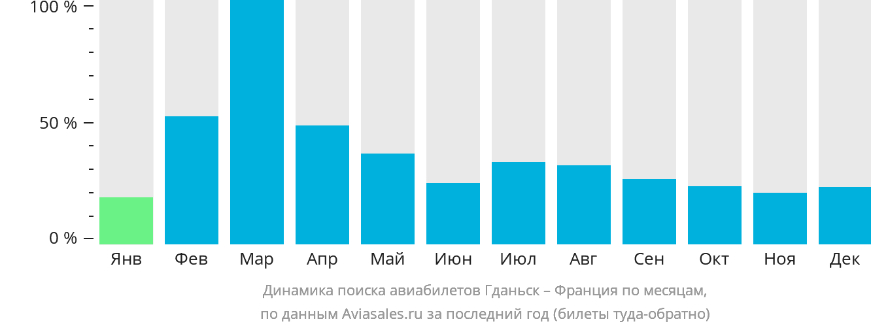 Динамика поиска авиабилетов из Гданьска во Францию по месяцам