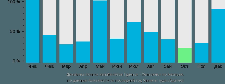 Динамика поиска авиабилетов из Гданьска в Хельсинки по месяцам