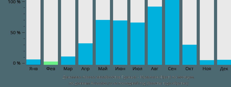 Динамика поиска авиабилетов из Гданьска в Ираклион (Крит) по месяцам