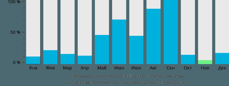 Динамика поиска авиабилетов из Гданьска на Ибицу по месяцам
