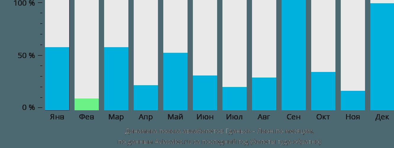 Динамика поиска авиабилетов из Гданьска в Лион по месяцам