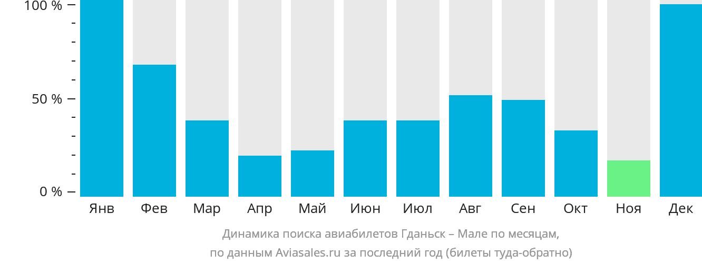 Динамика поиска авиабилетов из Гданьска в Мале по месяцам