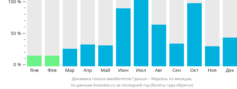 Динамика поиска авиабилетов из Гданьска в Марсель по месяцам