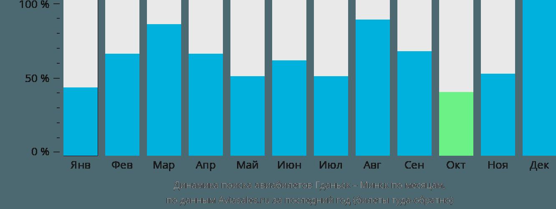 Динамика поиска авиабилетов из Гданьска в Минск по месяцам