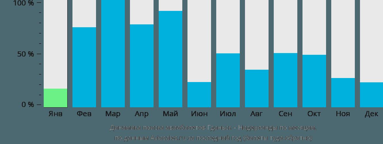 Динамика поиска авиабилетов из Гданьска в Нидерланды по месяцам