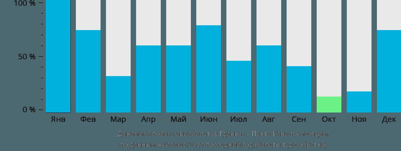 Динамика поиска авиабилетов из Гданьска в Пунта-Кану по месяцам