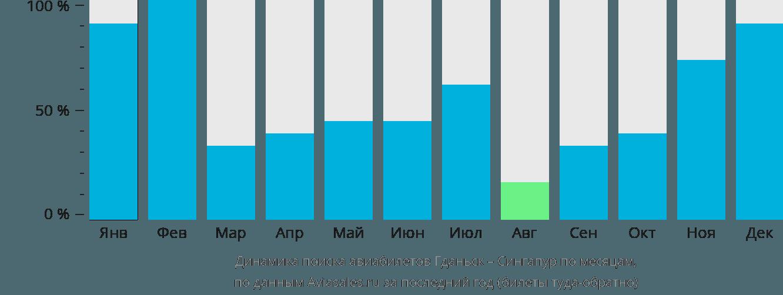 Динамика поиска авиабилетов из Гданьска в Сингапур по месяцам