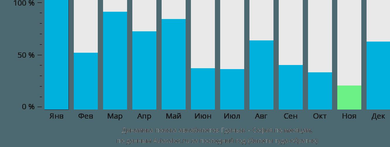 Динамика поиска авиабилетов из Гданьска в Софию по месяцам