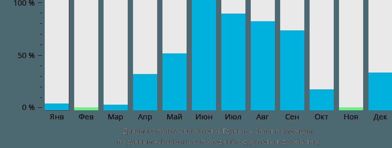Динамика поиска авиабилетов из Гданьска в Сплит по месяцам