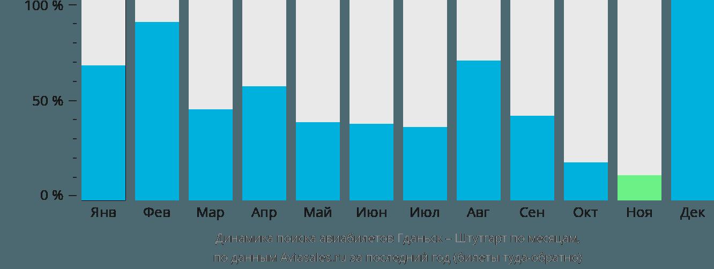 Динамика поиска авиабилетов из Гданьска в Штутгарт по месяцам