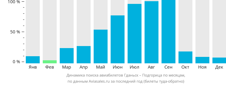 Динамика поиска авиабилетов из Гданьска в Подгорицу по месяцам