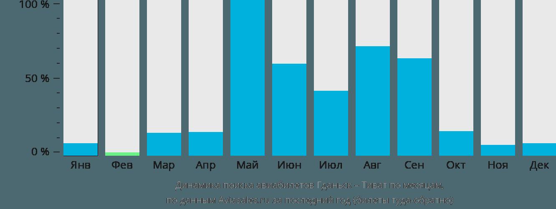 Динамика поиска авиабилетов из Гданьска в Тиват по месяцам