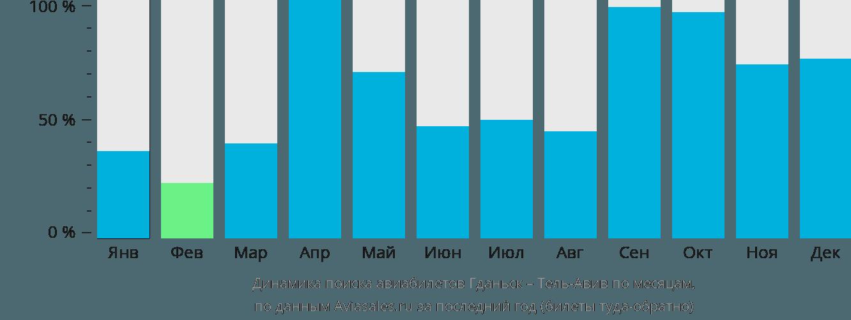 Динамика поиска авиабилетов из Гданьска в Тель-Авив по месяцам