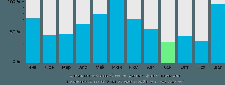 Динамика поиска авиабилетов из Гданьска в Цюрих по месяцам