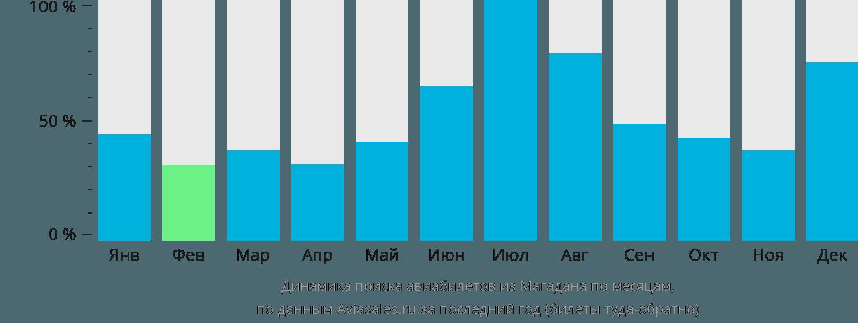 Динамика поиска авиабилетов из Магадана по месяцам