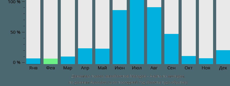 Динамика поиска авиабилетов из Магадана в Анапу по месяцам
