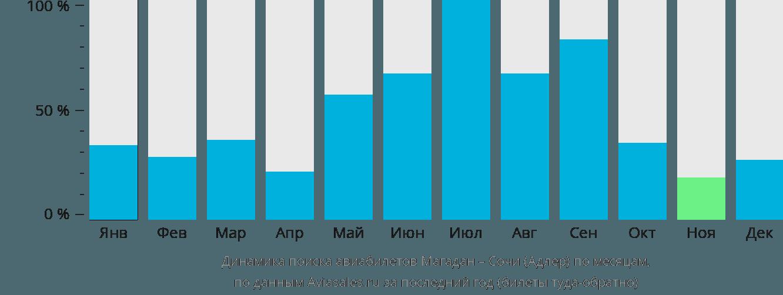Динамика поиска авиабилетов из Магадана в Сочи по месяцам
