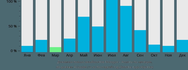 Динамика поиска авиабилетов из Магадана в Алматы по месяцам