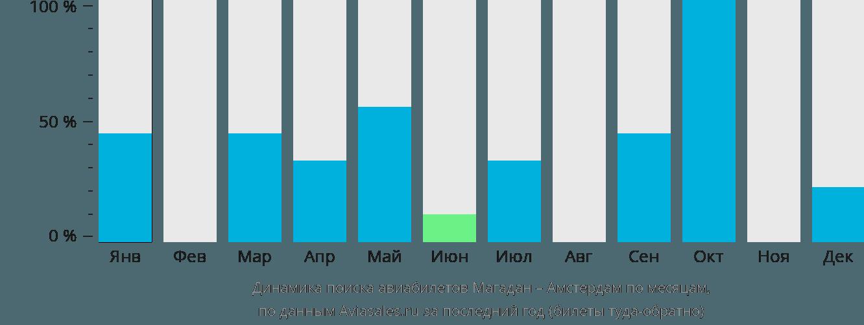 Динамика поиска авиабилетов из Магадана в Амстердам по месяцам