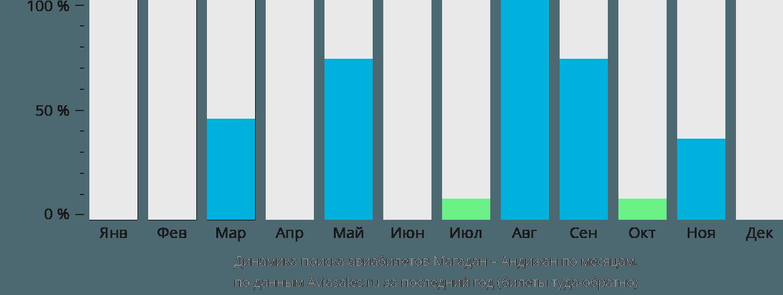 Динамика поиска авиабилетов из Магадана в Андижан по месяцам