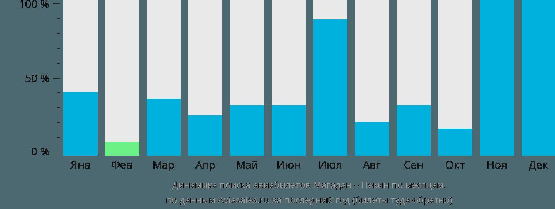 Динамика поиска авиабилетов из Магадана в Пекин по месяцам
