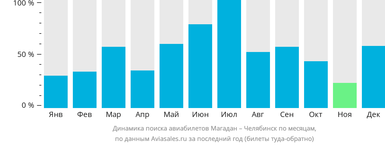 Динамика поиска авиабилетов из Магадана в Челябинск по месяцам