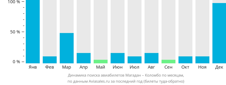 Динамика поиска авиабилетов из Магадана в Коломбо по месяцам