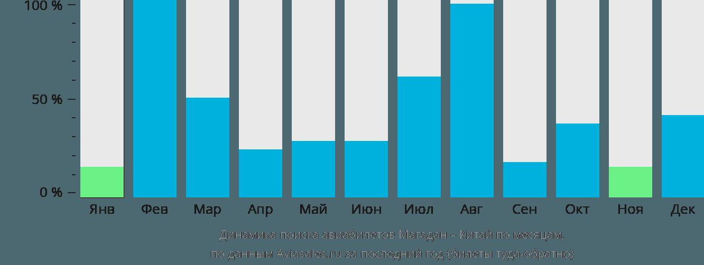 Динамика поиска авиабилетов из Магадана в Китай по месяцам