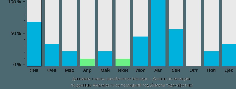 Динамика поиска авиабилетов из Магадана в Далянь по месяцам