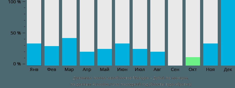 Динамика поиска авиабилетов из Магадана в Дубай по месяцам