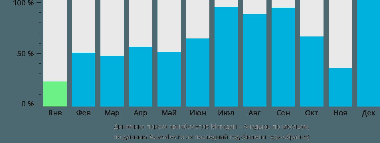 Динамика поиска авиабилетов из Магадана в Анадырь по месяцам