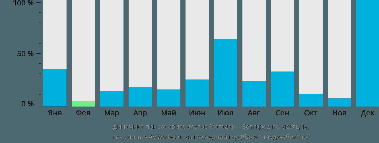 Динамика поиска авиабилетов из Магадана в Белгород по месяцам