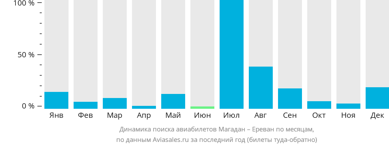 http://generator.aviasales.ru/charts/chart_searches_by_months_GDX_EVN_with_return.png