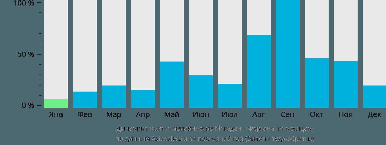 Динамика поиска авиабилетов из Магадана в Фергану по месяцам