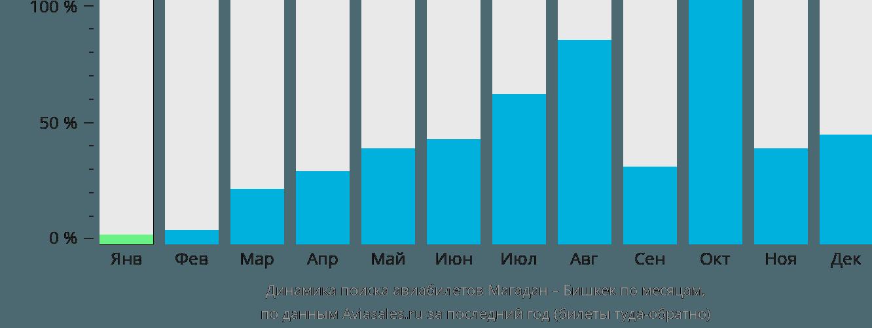 Динамика поиска авиабилетов из Магадана в Бишкек по месяцам