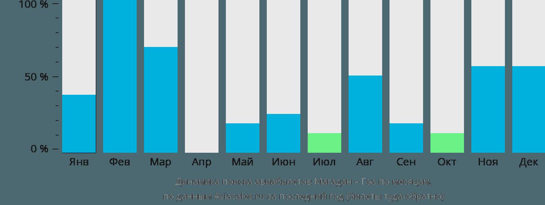 Динамика поиска авиабилетов из Магадана в Гоа по месяцам