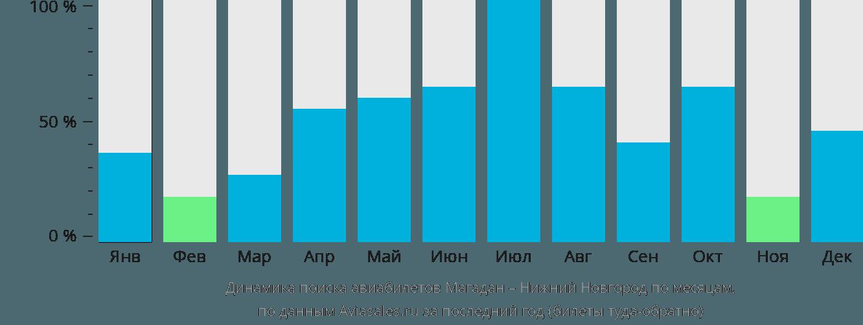 Динамика поиска авиабилетов из Магадана в Нижний Новгород по месяцам