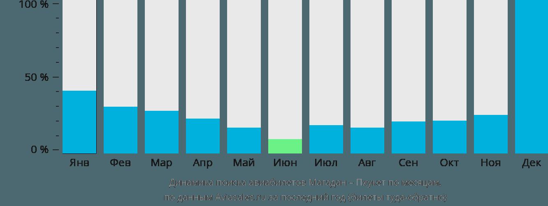 Динамика поиска авиабилетов из Магадана на Пхукет по месяцам