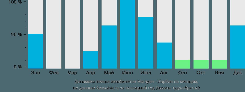 Динамика поиска авиабилетов из Магадана в Харбин по месяцам