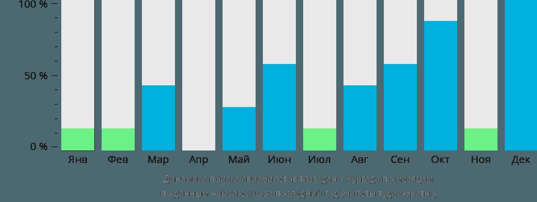 Динамика поиска авиабилетов из Магадана в Хургаду по месяцам