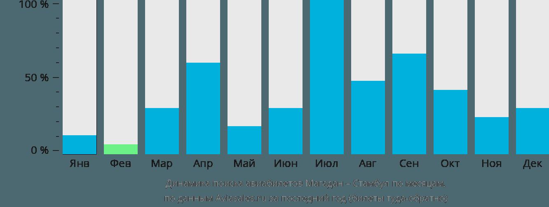 Динамика поиска авиабилетов из Магадана в Стамбул по месяцам