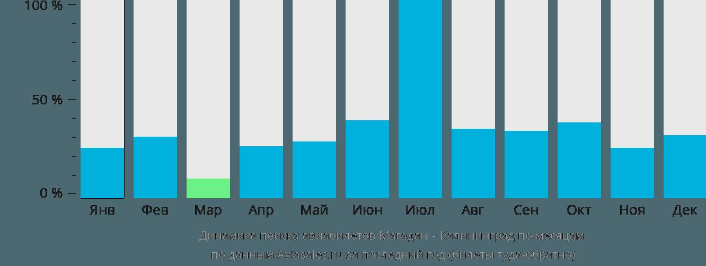 Динамика поиска авиабилетов из Магадана в Калининград по месяцам