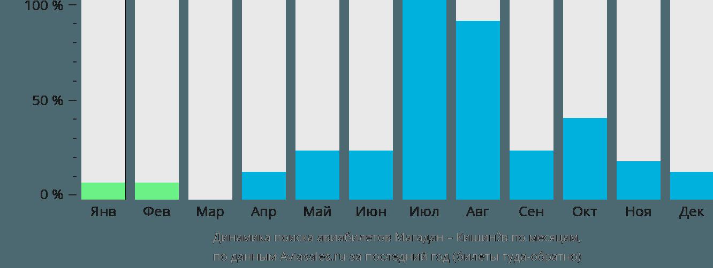 Динамика поиска авиабилетов из Магадана в Кишинёв по месяцам
